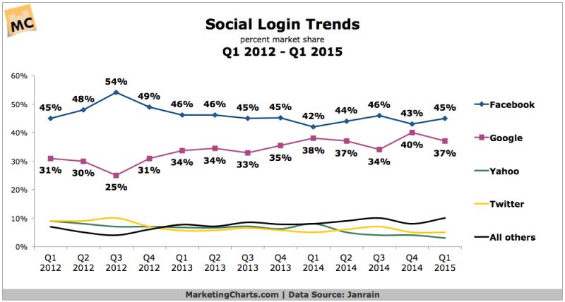 Social Login Trends, 2012-2015 [CHART]