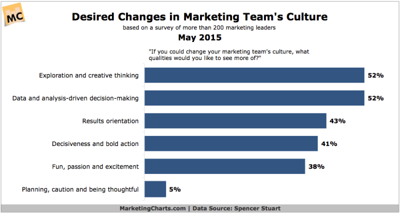 Most Desired Marketing Team Changes, May 2015 [CHART]