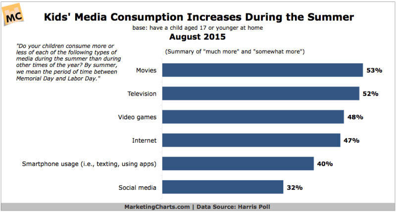 data chart for kids elementary school kids summer media consumption august 2015 chart consumption chart