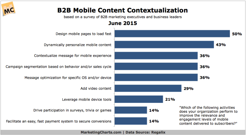 B2B Mobile Content Optimization, June 2015 [CHART]
