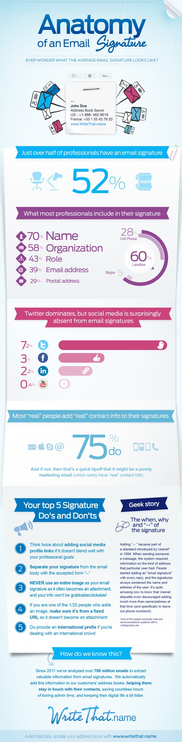 Elements Of An Email Signature [INFOGRAPHIC]