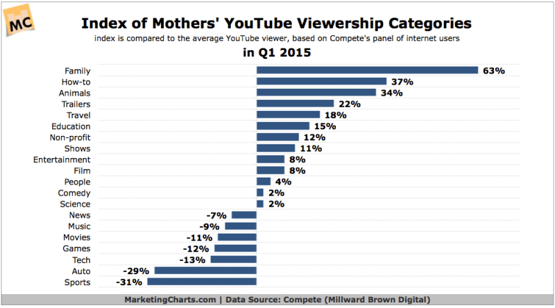 Mothers' YouTube Video Preferences, Q1 2015 [CHART]