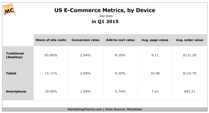 US eCommerce Metrics by Device, Q1 2015 [CHART]