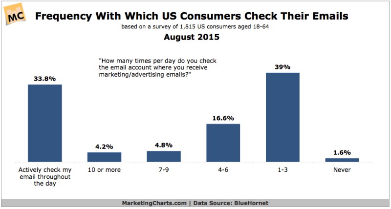 How Frequently People Check Their Email, August 2015 [CHART]