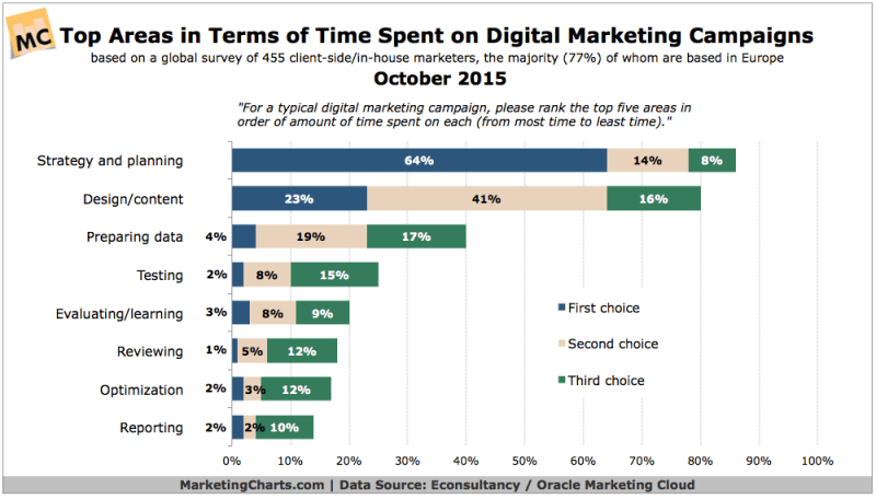 How Marketers Spend Their Time On Digital Campaigns, October 2015 [CHART]
