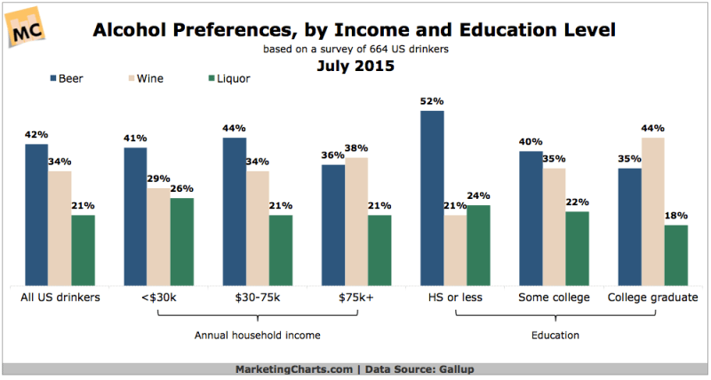 Alcohol Preferences By Income & Education, July 2015 [CHART]