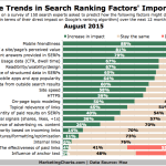 Top Factors Important To Future Of SEO, August 2015 [CHART]