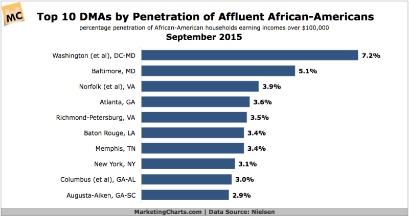 Top 10 Metropolitan Areas By Percentage Of Affluent African Americans, September 2015 [CHART]