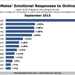 Male Millennials' Emotional Responses To Video Ads, September 2015 [CHART]