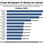 Most Expensive Broadcast TV Advertising Rates, October 2015 [CHART]