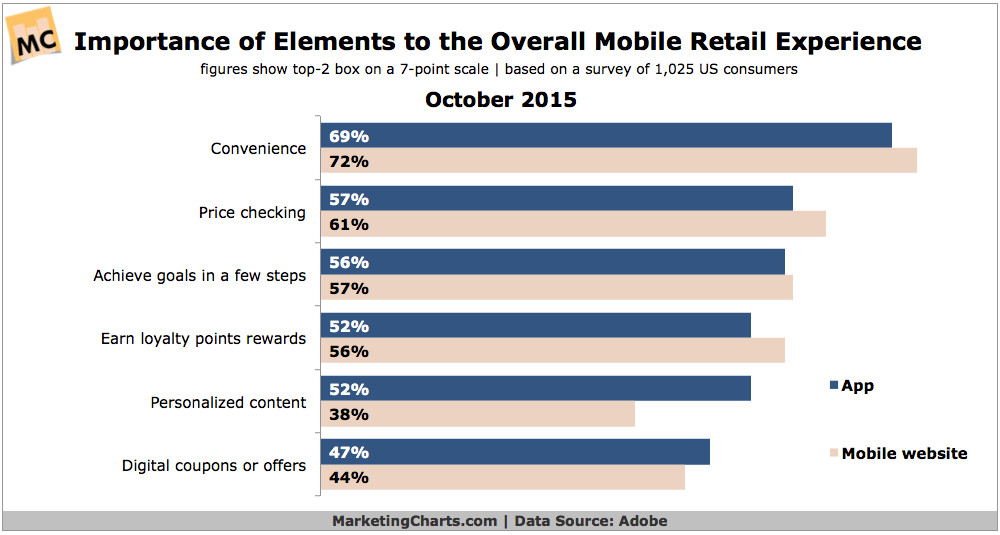 Top Elements For Mobile Retail Experience, October 2015 [CHART]