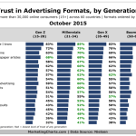 Trust In Advertising Formats By Generation, October 2015 [CHART]
