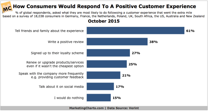 How Consumers Respond To Positive Customer Experiences, October 2015 [CHART]
