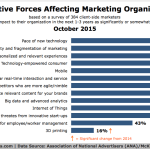 Top Forces Disrupting The Marketing Industry, October 2015 [CHART]