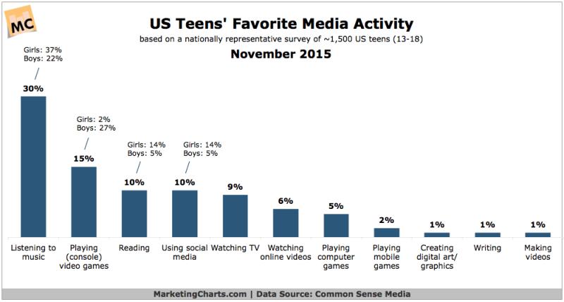 Millennial Teens' Favorite Media Activities, November 2015 [CHART]
