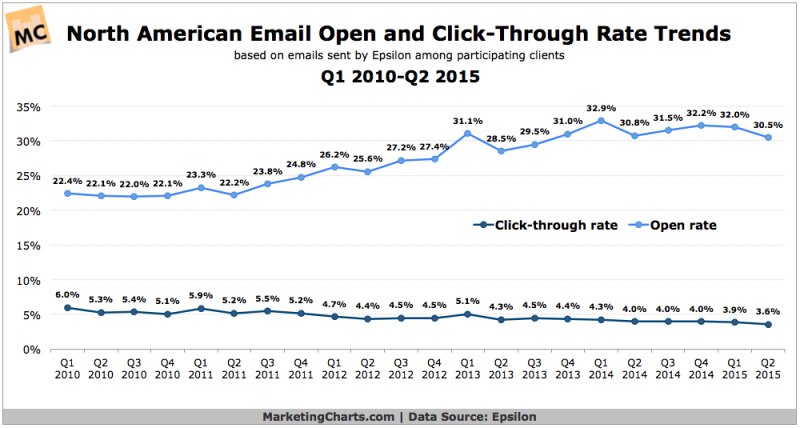 North American Email Metrics, 2010-2015 [CHART]
