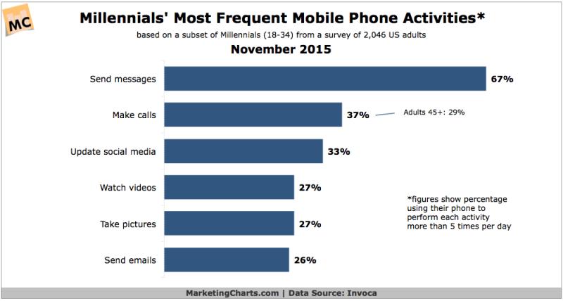 Millennials' Top Mobile Phone Activities, November 2015 [CHART]