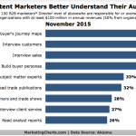 How B2B Content Marketers Identify Audience Needs