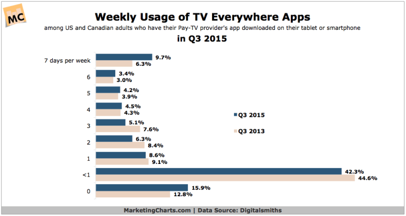 Weekly TV Everywhere App Use [CHART]