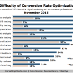 Conversion Rate Optimization Methods [CHART]