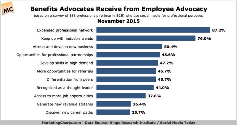 Employee Benefits Of Employee Advocacy [CHART]
