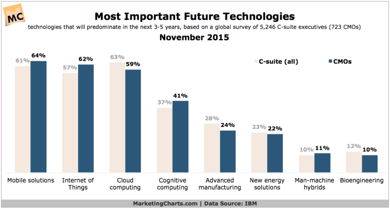 Most Important Future Technologies [CHART]
