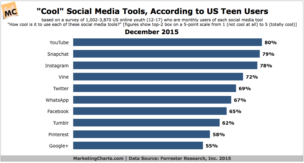 Share Free online sites for teens
