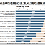 Top Scenarios That Damage Corporate Reputations [CHART]