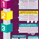 Keyword Research [INFOGRAPHIC]