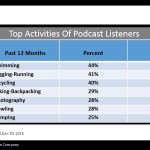 Top Activities Of Podcast Listeners [TABLE]