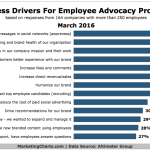 Top Purposes Of Employee Advocacy Programs [CHART]
