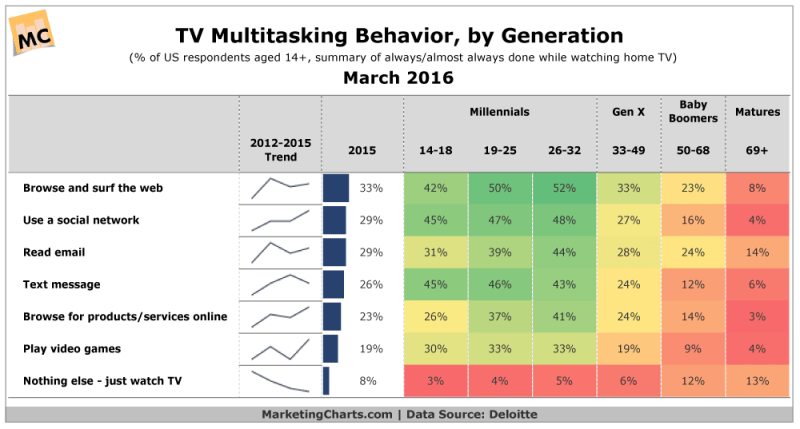 Multitainment Behavior By Generation [CHART]