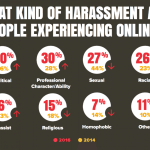 Infographic - Types Of Online Harassment