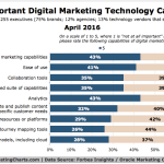 Most Important Online Marketing Capabilities