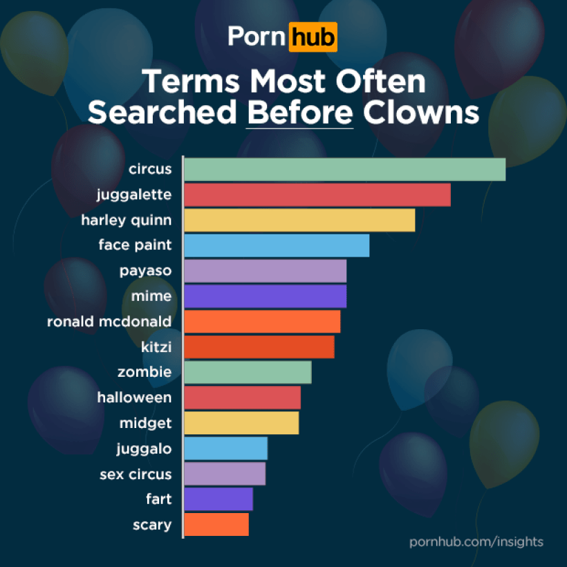 Searches Prior To Clown Porn Searches [CHART]