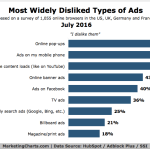 Most Hated Types of Ads [CHART]