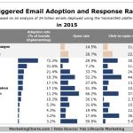 Chart - Triggered Email Adoption & Response Rates