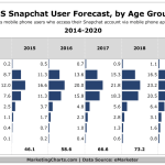 US Snapchat Users By Age - 2014-2020 [CHART]