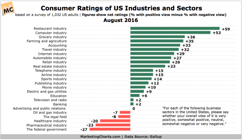 Chart: Consumer Ratings of Industries & Sectors