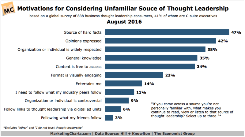 Chart: Factors For Trusting Unfamiliar Thought Leadership Content