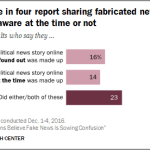 Chart: Americans Sharing Fake News