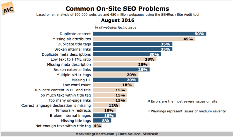 Chart: Common On-Site SEO Problems