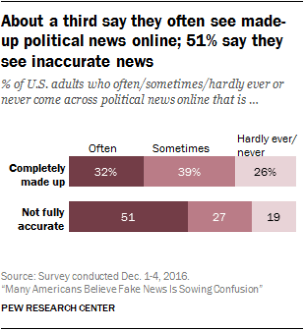 Chart: Frequency With Which Americans See Fake News