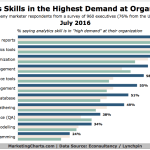Chart: Most In-Demand Analytics Skills