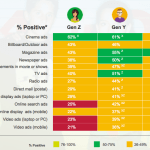 Attitudes Toward Advertising Formats by Generation