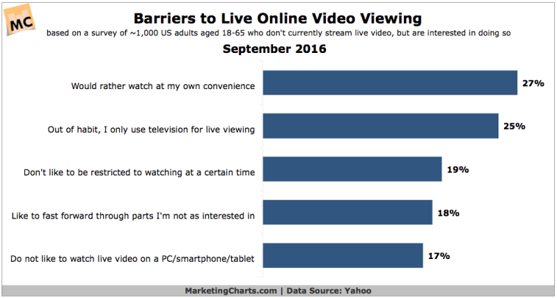 Chart: Barriers Live Online Video Viewing