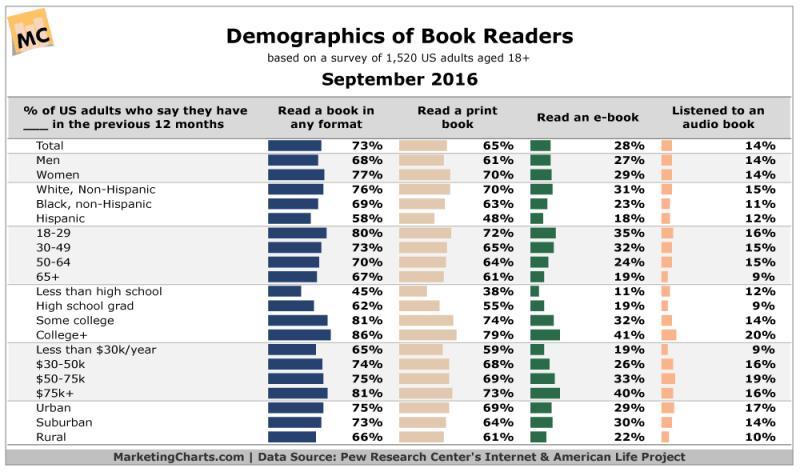 Chart: Demographics of Book Readers