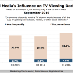 Chart: Social Media Influence on TV Viewing Decisions