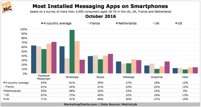 Chart: Most Popular Messaging App