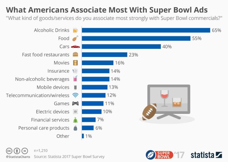 Chart: Super Bow Ads Associations